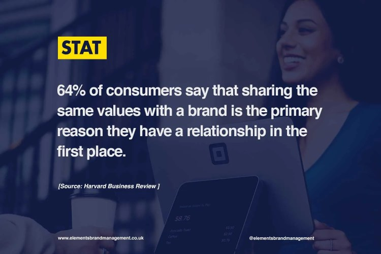 Harvard Business Review - Brand Values Stat