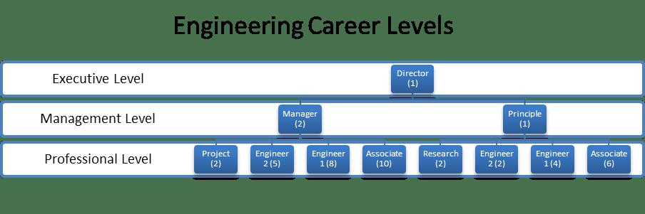 career progression plan