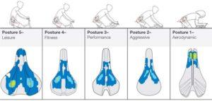 bontrager-biodynamic-saddle-posture-comparisons
