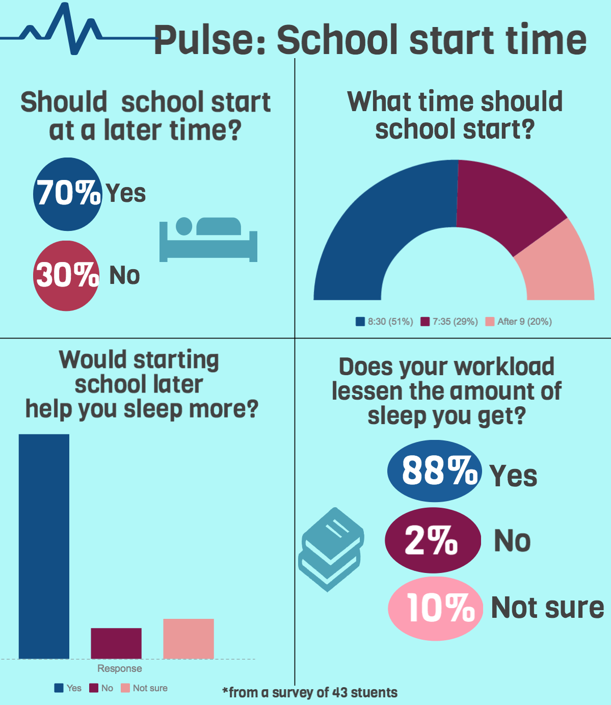 should schools start later Why physicians say high school should start later the aap's adolescent sleep working group reviewed studies involving inadequate sleep in teens researchers analyzed the harmful effects sleep deprivation—anything less than 85 to 9 hours of sleep on school nights—can have on young people.