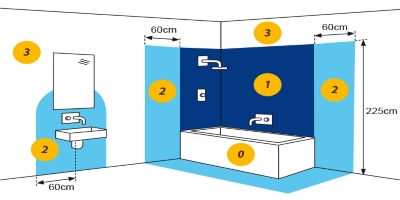 Come fare l 39 impianto elettrico del bagno elettricasa for Altezza prese elettriche