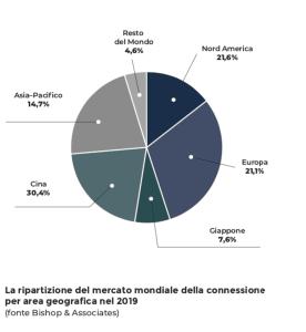 connettori mercato globale 2019