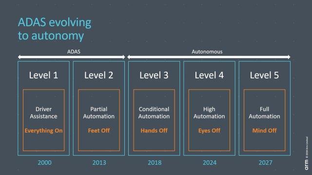 ARM_CAR-640x359 Nuovo Cortex-A65AE: la tecnologia Arm rafforza la fiducia nei veicoli a guida autonoma