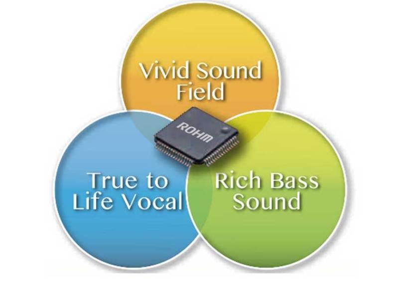 Da ROHM un convertitore D/A ad alte prestazioni per l'audio high-end
