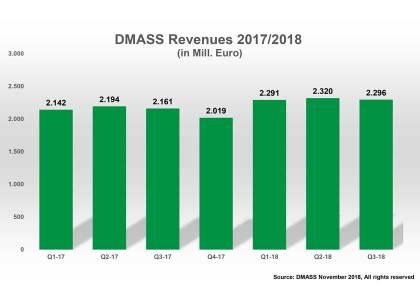 DMASS-Chart-Q3-2018-1-420x300 Crescita costante nel terzo trimestre 2018 per il mercato europeo dei semiconduttori