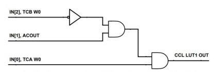 Figura-2-1-420x140 La forza delle periferiche indipendenti: risparmio energetico e real time