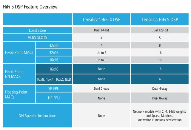 Figura-2-Tensilica-HiFi5_DSP_Feature_Overview-640x435 Cadence presenta il DSP Tensilica HiFi 5, la prima soluzione basata su Intelligenza Artificiale