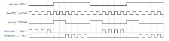 Figura4 La forza delle periferiche indipendenti: risparmio energetico e real time