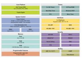 NXP aumenta le prestazioni ed espande la serie di microcontrollori Arm Cortex-M33 LPC5500