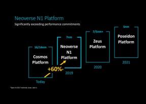 Tools e IP Cadence ottimizzati per la nuova piattaformaArm Neoverse N1