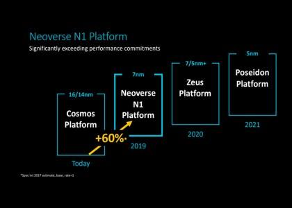 Neoverse_Cadence-420x300 Tools e IP Cadence ottimizzati per la nuova piattaformaArm Neoverse N1