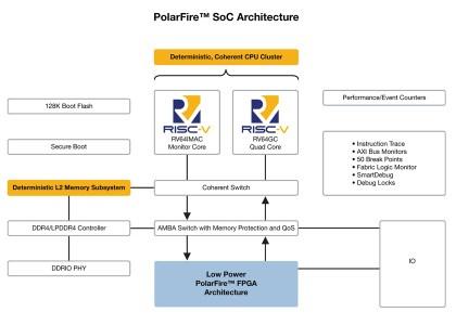 PolarFire-420x300 Tutti i vantaggi della prima architettura SoC FPGA RISC-V di Microchip