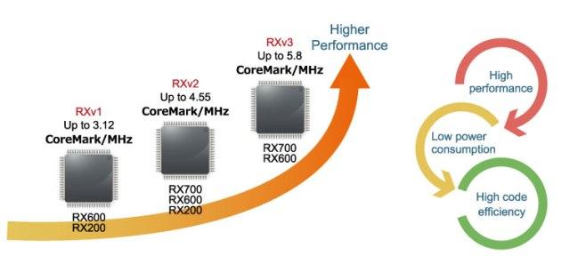 RXV3_interno-640x306 Renesas annuncia RXv3, il CPU Core RX a 32 bit di terza generazione