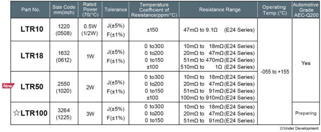 TabellaJPG-640x264 LTR50, nuova serie di chip resistor a film spesso ad alta potenza e basso valore ohmico