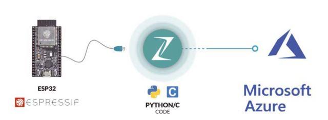 "Zerynth01-640x236 Rivista #229: ""Zerynth Studio: programma i micro in Python"""