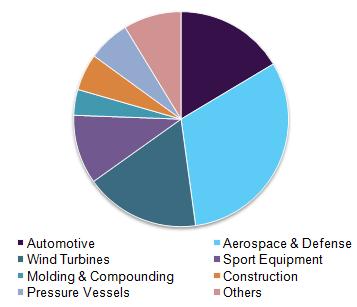 Carbon fiber market volume by industry