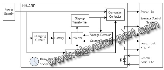 Functional block diagram?resize=553%2C238 elevator electrical wiring diagram the best wiring diagram 2017 waupaca elevator wiring diagrams at crackthecode.co