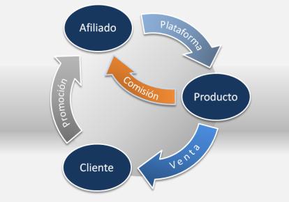 marketing-de-afiliados-affiliate-marketing-01