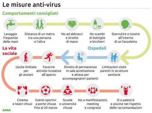Coronavirus nuovo decreto