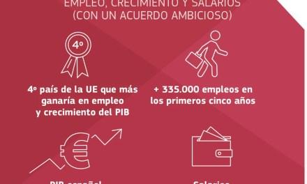 Ciudadanos defiende el TTIP que es perjudicial para España. MENTIRA