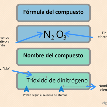 nomenclatura compuestos covalentes