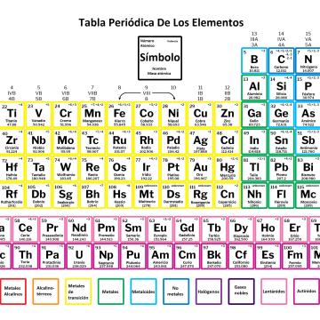 tabla periódica con valencias