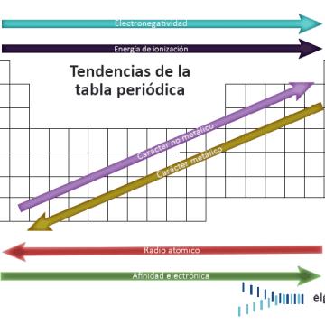 tendencias de la tabla periódica