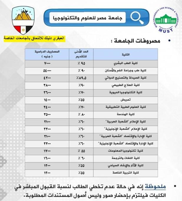 مصروفات جامعة مصر للعلوم والتكنولوجيا 2018