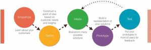 UX design process diagram