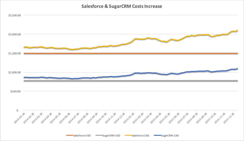 Salesforce & SugarCRM Cost Increases