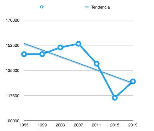 Tendencia voto constitucionalismo Navarra 1995-2019