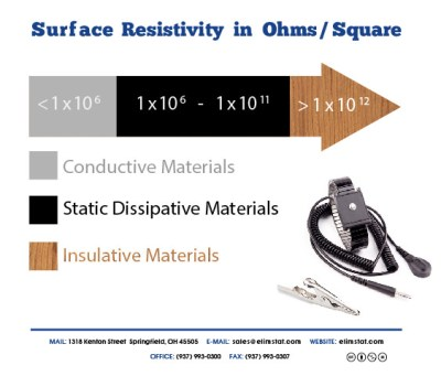 ESD Resistance Chart for Metal Banded Anti Static Wrist Strap