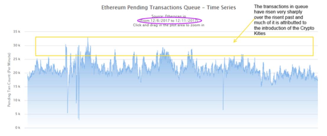 Pending Transaction Bitcoin Chart Ethereum Post Segwit2x