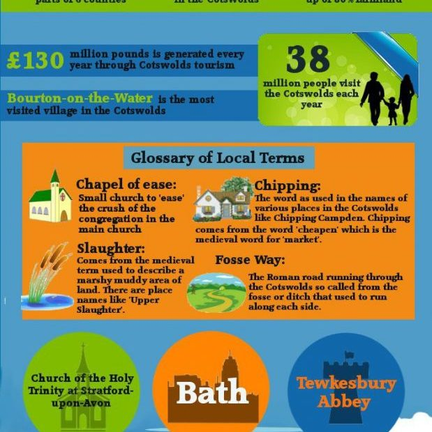 The Cotwolds – fun facts and figures