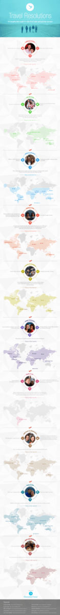 10 Couples Who Quit the Rat Race and Started Travelling the World - Infographic