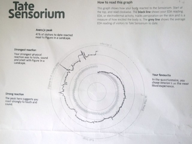 Sensorium graph Tate Britain review