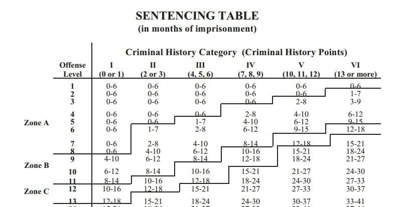 federal sentencing guidelines appeals