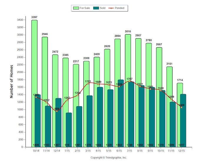 Sacramento Housing Report for 2016