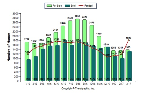 Sacramento Real Estate Market April 2017