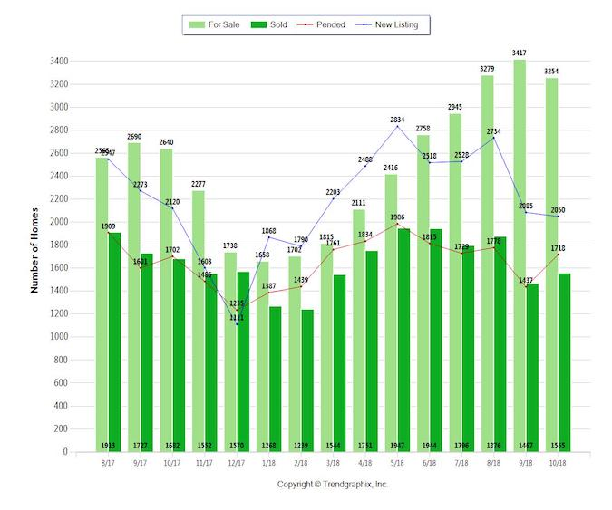Sacramento Housing Market Report Reflects Seasonal Dip