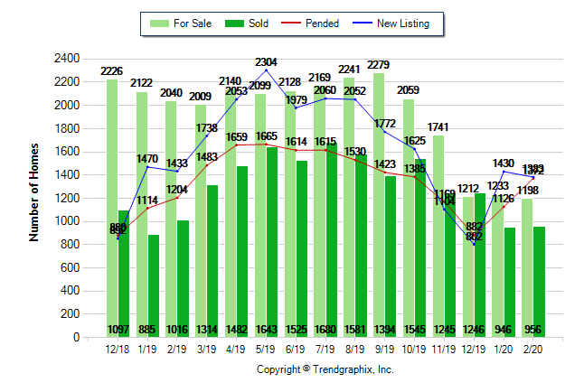 The February 2020 Sacramento Area Housing Report