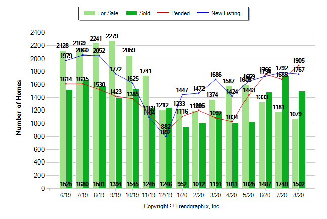 August 2020 Sacramento Area Housing Market