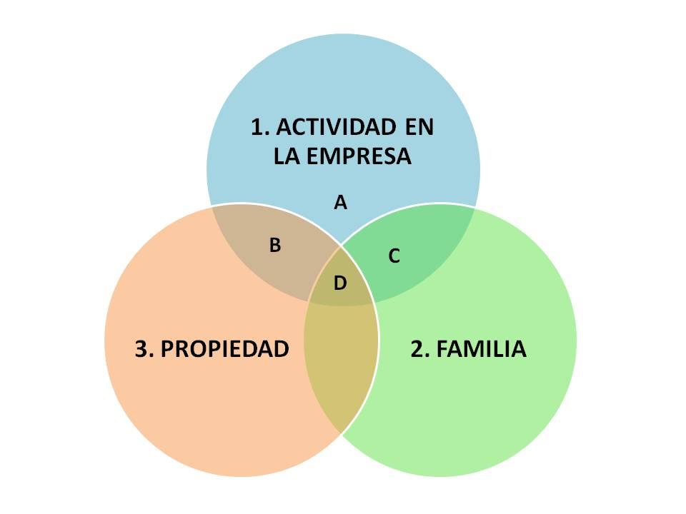 La forma de representación es el de los tres círculos de Davis – Tagiuri