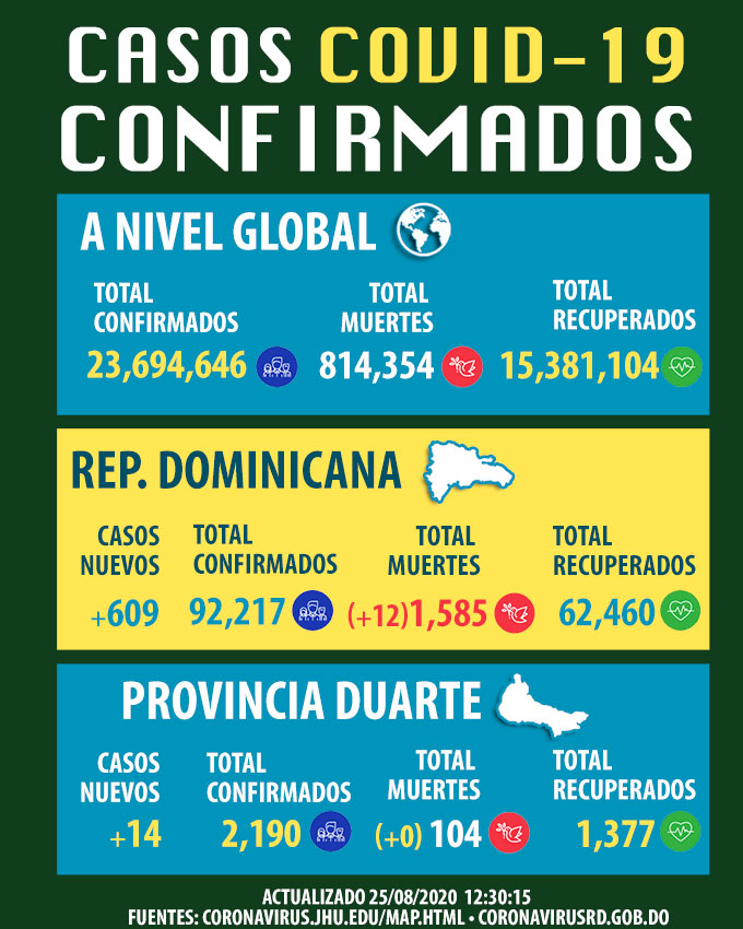 El coronavirus dejó en la última jornada 12 nuevas muertes, para un total de 1,585 defunciones por el virus y 609 contagios más, que asciende la cifra a 92,217. La tasa de letalidad es de 1.7% y 30% de positividad.