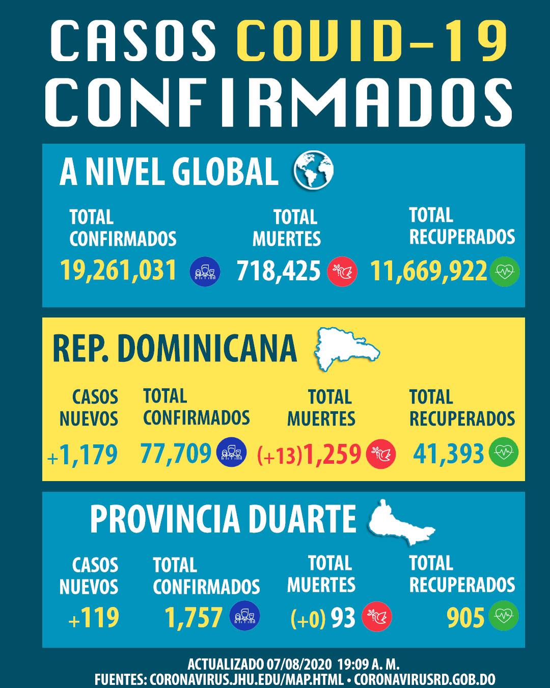 Coronavirus ocasiona 13 muertes y 1,173 nuevos contagios en RD