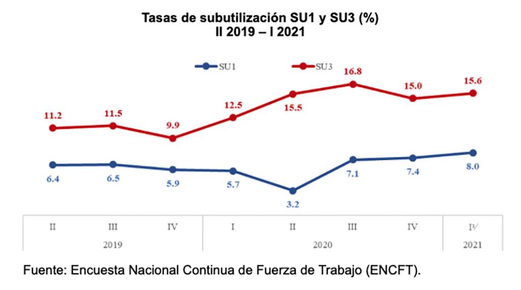 Tasas de subutilización SU1 y SU3 (%) II 2019 – I 2021  Fuente: Encuesta Nacional Continua de Fuerza de Trabajo (ENCFT).