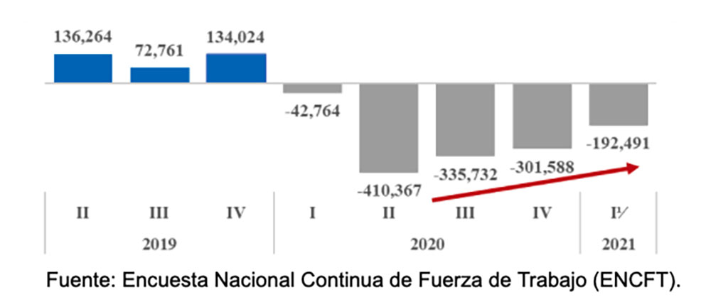 Variación absoluta de ocupados II 2019 - I 2021