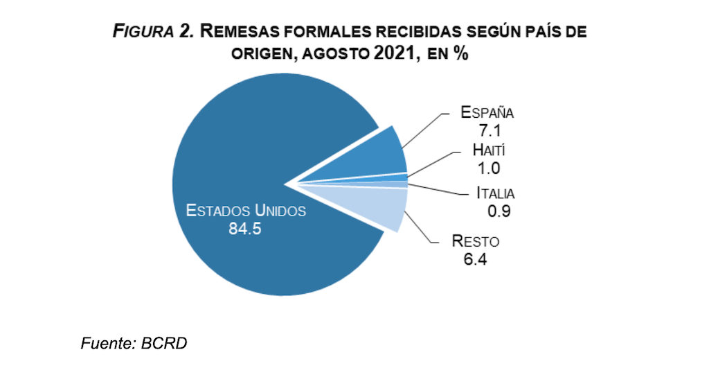 Remesas formales recibidas según país de origen, agosto 2021, republica dominicana