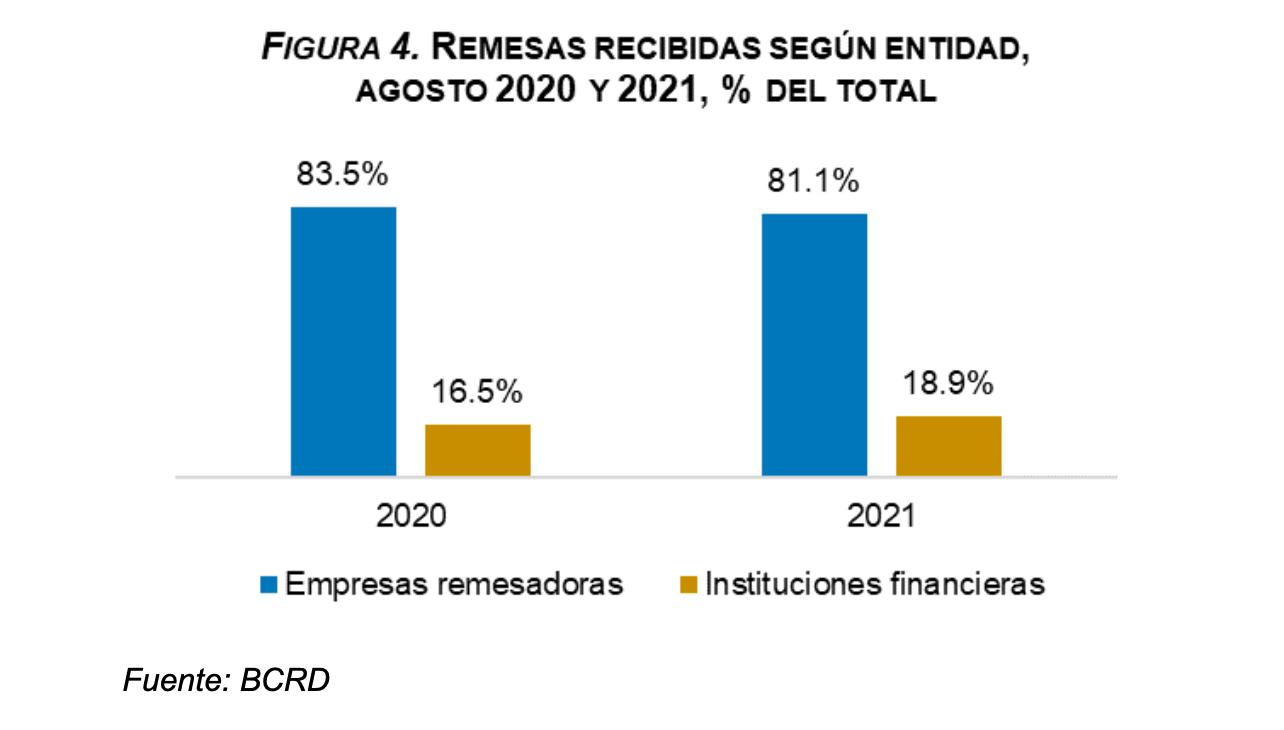 Remesas recibidas según entidad, agosto 2020 y 2021, republica dominicana.
