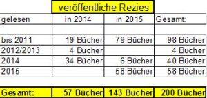 buch_statistik_2015_2